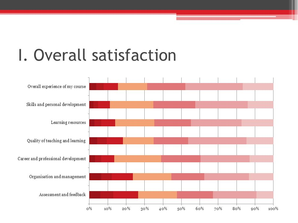 I. Overall satisfaction