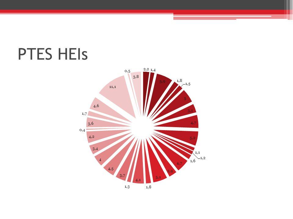 PTES HEIs