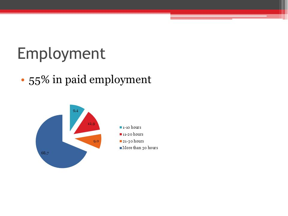 Employment 55% in paid employment