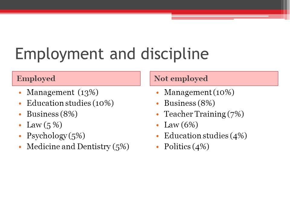 Employment and discipline EmployedNot employed Management (13%) Education studies (10%) Business (8%) Law (5 %) Psychology (5%) Medicine and Dentistry (5%) Management (10%) Business (8%) Teacher Training (7%) Law (6%) Education studies (4%) Politics (4%)