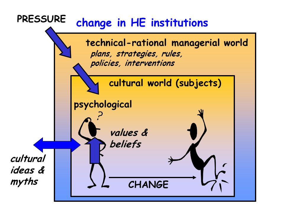 technical-rational managerial world cultural world (subjects) psychological change in HE institutions PRESSURE CHANGE plans, strategies, rules, policies, interventions cultural ideas & myths values & beliefs