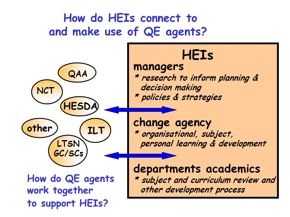 How do HEIs connect to and make use of QE agents.