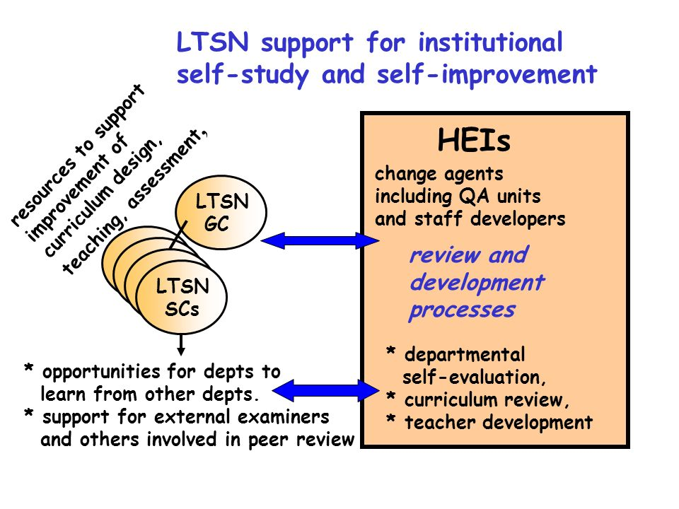 LTSN support for institutional self-study and self-improvement * opportunities for depts to learn from other depts.