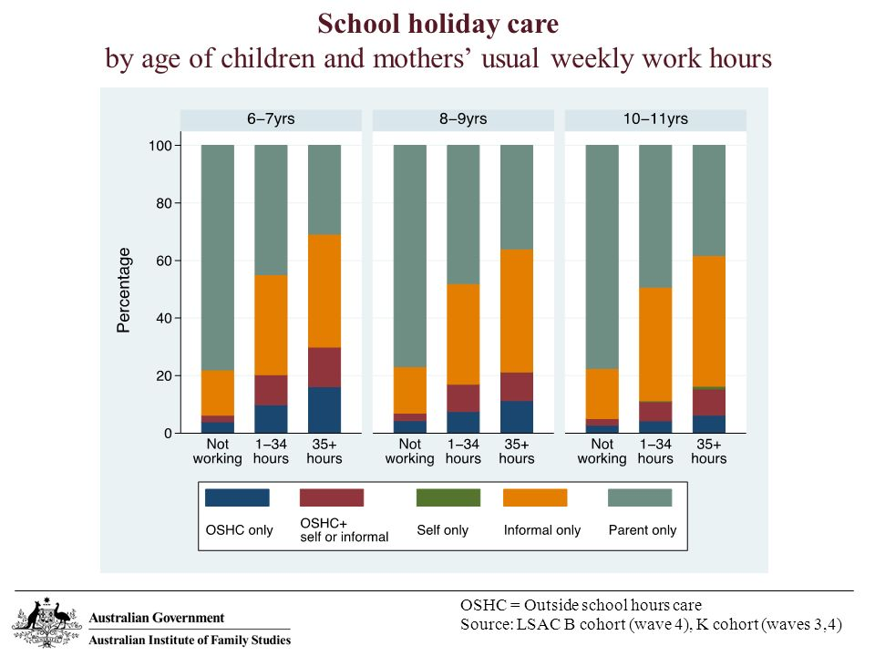 School holiday care by age of children and mothers usual weekly work hours Source: LSAC B cohort (wave 4), K cohort (waves 3,4) OSHC = Outside school hours care