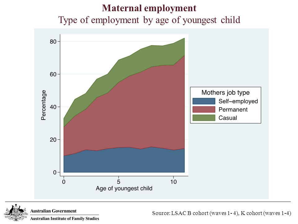 Maternal employment Type of employment by age of youngest child Source: LSAC B cohort (waves 1- 4), K cohort (waves 1-4)