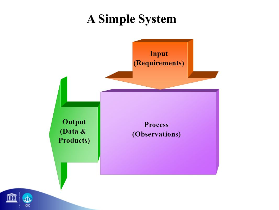 Input (Requirements) Output (Data & Products) Process (Observations) A Simple System