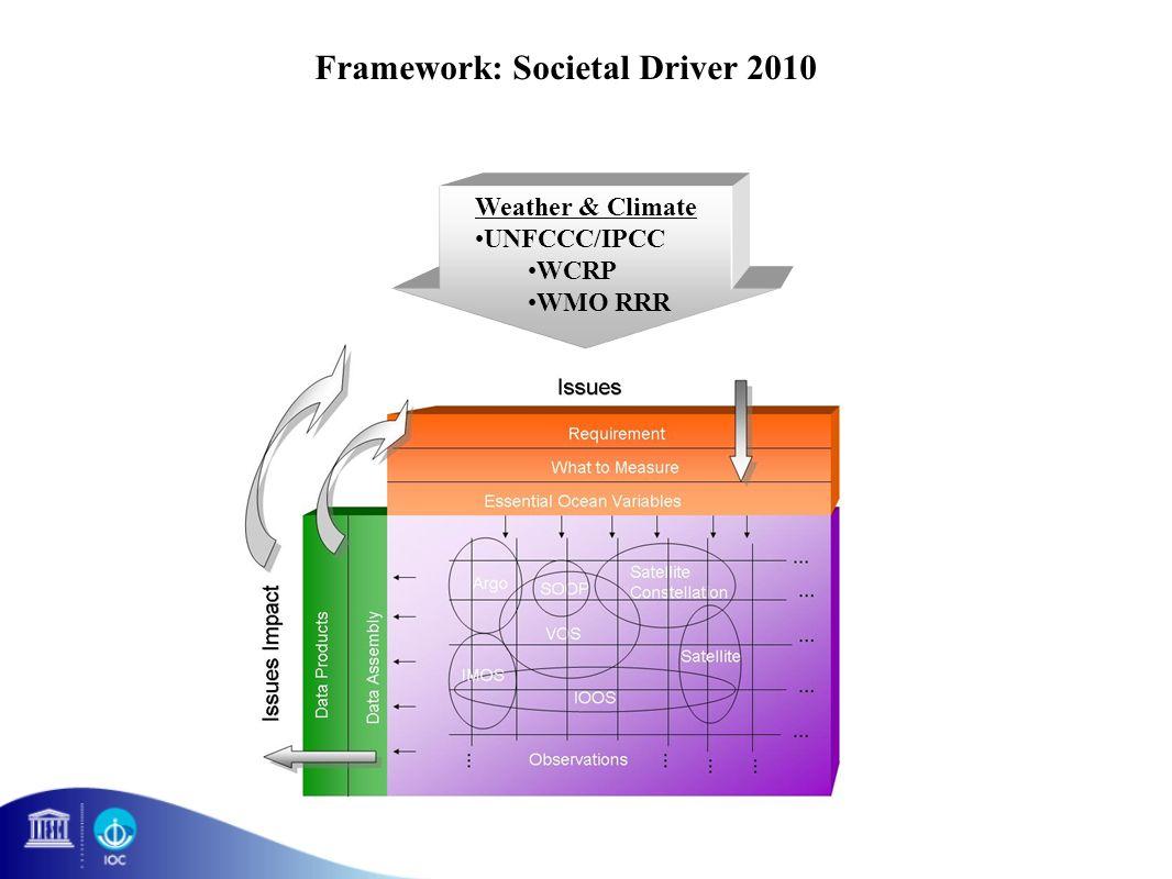 Framework: Societal Driver 2010 Weather & Climate UNFCCC/IPCC WCRP WMO RRR