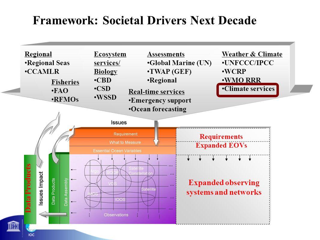 Regional Regional Seas CCAMLR Framework: Societal Drivers Next Decade Fisheries FAO RFMOs Ecosystem services/ Biology CBD CSD WSSD Real-time services