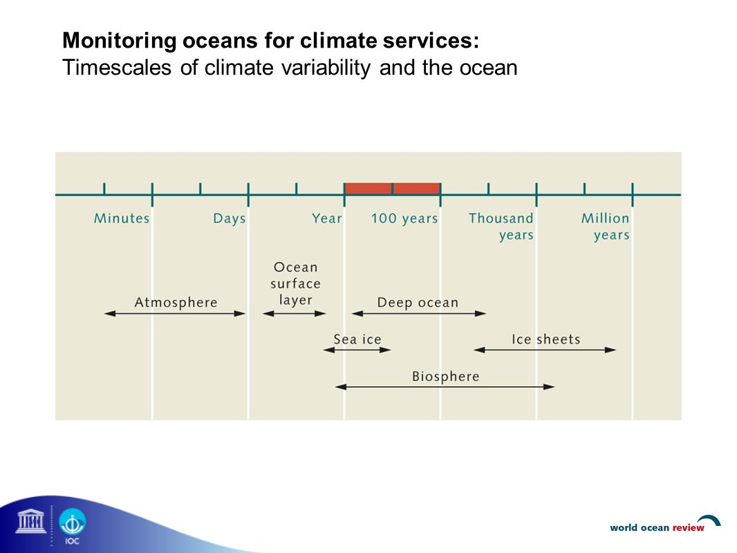 Monitoring oceans for climate services: Timescales of climate variability and the ocean