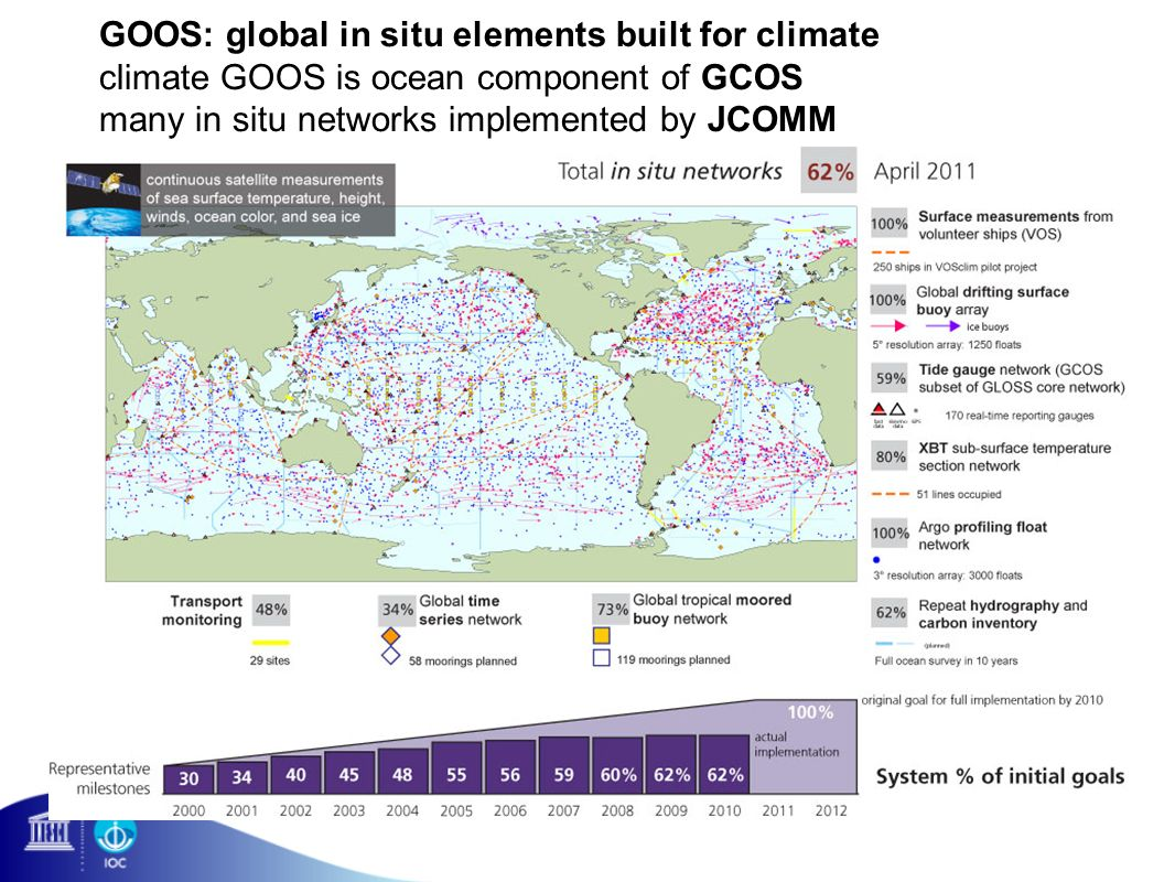 GOOS: global in situ elements built for climate climate GOOS is ocean component of GCOS many in situ networks implemented by JCOMM