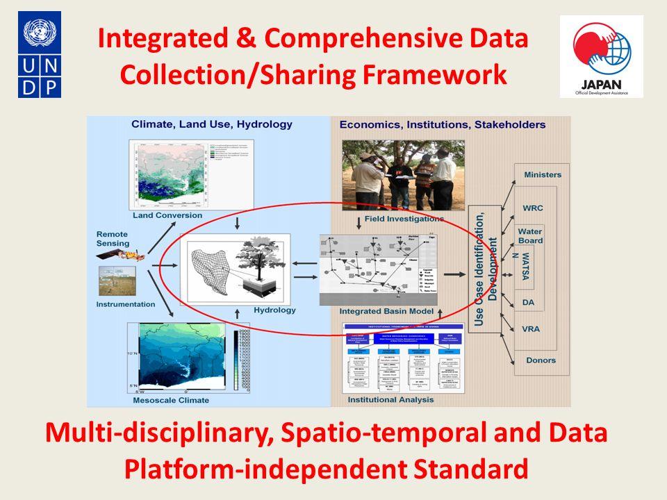 Integrated & Comprehensive Data Collection/Sharing Framework Multi-disciplinary, Spatio-temporal and Data Platform-independent Standard