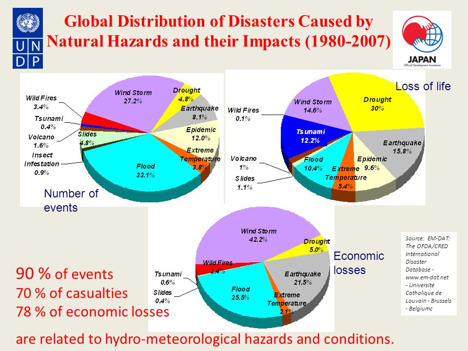 Global Distribution of Disasters Caused by Natural Hazards and their Impacts (1980-2007) Source: EM-DAT: The OFDA/CRED International Disaster Database