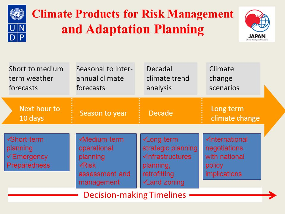 Climate Products for Risk Management and Adaptation Planning Season to year Next hour to 10 days Decade Long term climate change Short to medium term
