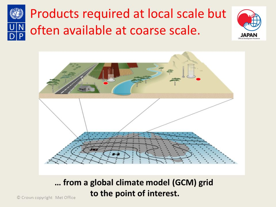 © Crown copyright Met Office … from a global climate model (GCM) grid to the point of interest. Products required at local scale but often available a