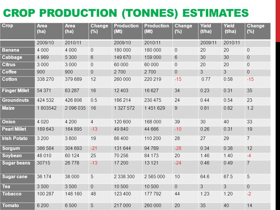 CROP PRODUCTION (TONNES) ESTIMATES CropArea (ha) Area (ha) Change (%) Production (Mt) Change (%) Yield (t/ha) Yield (t/ha) Change (%) 2009/102010/11 2009/102010/11 2009/112010/11 Banana4 000 0180 000 020 0 Cabbage4 9895 3006149 670159 000630 0 Citrus3 000 060 000 020 0 Coffee900 02 700 0330 Cotton338 270379 68912260 000220 219-15 0.770.58 -15 Finger Millet54 37163 2871612 40316 627340.230.3135 Groundnuts424 532426 8060.5186 214230 475240.440.5423 Maize1 8035422 096 035161 327 5721 451 62990.810.821.2 Onion4 0204 2004120 600168 00039304033 Pearl Millet189 643164 895-1349 84044 666-100.260.3119 Irish Potato3 2003 8001986 400110 2002827297 Sorgum386 584304 693-21131 64494 789-280.340.3812 Soybean48 01060 1242570 25684 173201.461.40-4 Sugar beans3071526 778-1317 20013 121-240.460.497 Sugar cane36 17438 00052 338 3002 565 0001064.667.55 Tea3 500 010 500 0330 Tobacco100 287148 16048123 400177 792441.231.20-2 Tomato6 2006 5005217 000260 00020354014