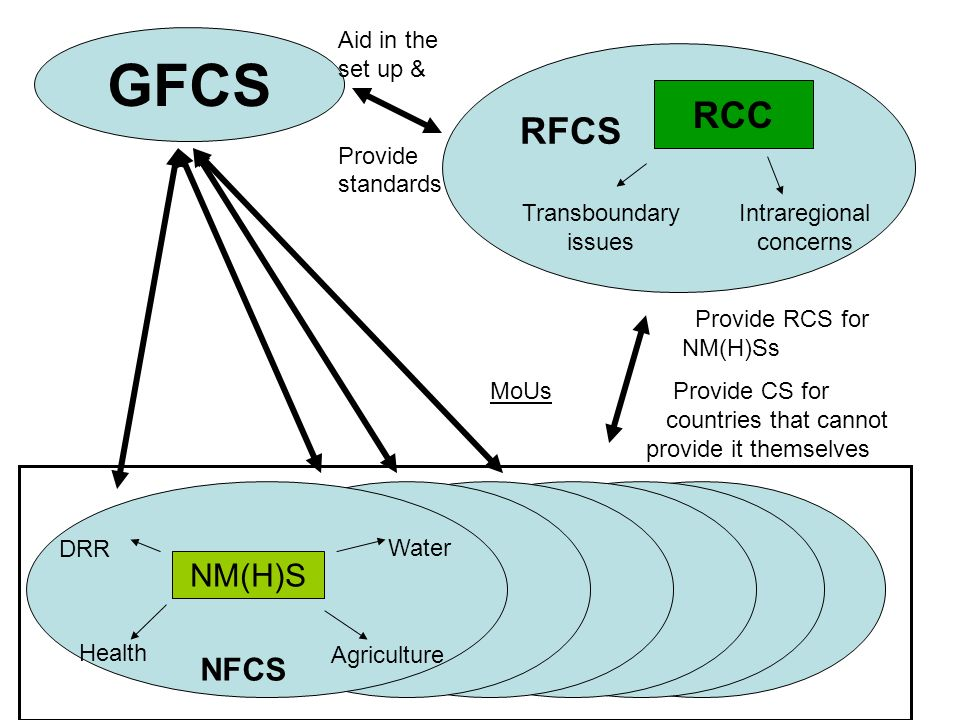 Provide RCS for NM(H)Ss MoUs Provide CS for countries that cannot provide it themselves GFCS NM(H)S Water Agriculture DRR Health NFCS RCC Transboundar
