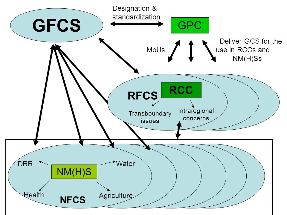 GFCS NM(H)S Water Agriculture DRR Health NFCS RCC Transboundary issues Intraregional concerns RFCS GPC Deliver GCS for the MoUs use in RCCs and NM(H)S