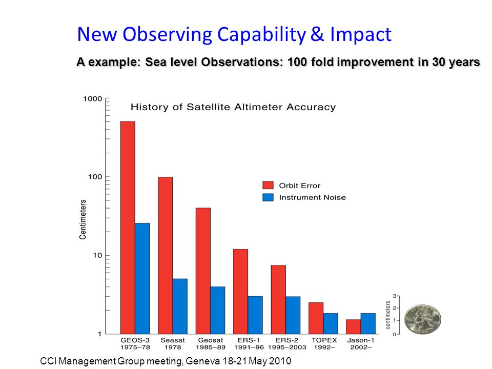 New Observing Capability & Impact A example: Sea level Observations: 100 fold improvement in 30 years CCl Management Group meeting, Geneva 18-21 May 2010