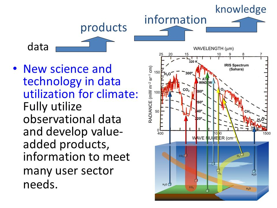 data New science and technology in data utilization for climate: Fully utilize observational data and develop value- added products, information to meet many user sector needs.