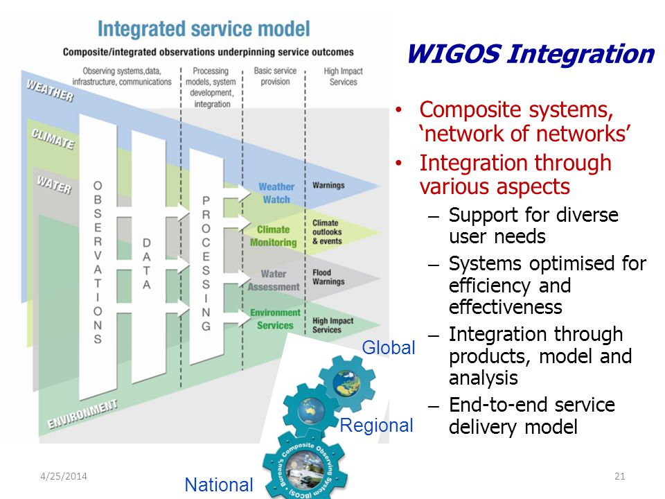 4/25/201421 WIGOS Integration Composite systems, network of networks Integration through various aspects – Support for diverse user needs – Systems optimised for efficiency and effectiveness – Integration through products, model and analysis – End-to-end service delivery model Global Regional National