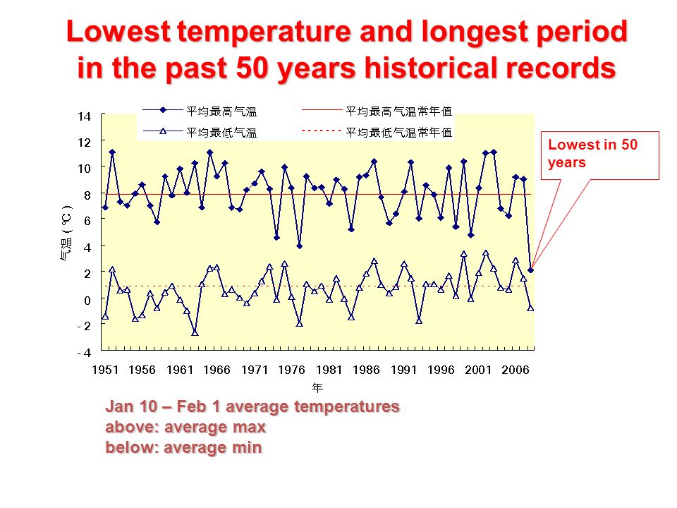 Jan 10 – Feb 1 average temperatures above: average max below: average min Lowest temperature and longest period in the past 50 years historical records Lowest in 50 years