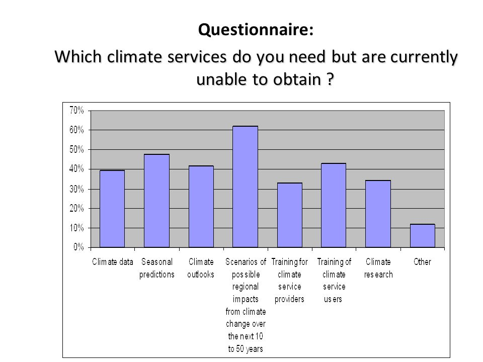 Questionnaire: Which climate services do you need but are currently unable to obtain 31