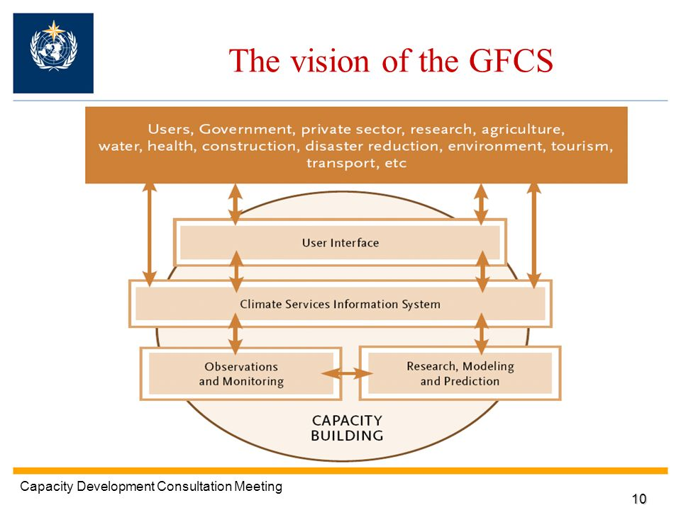 The vision of the GFCS Capacity Development Consultation Meeting 10