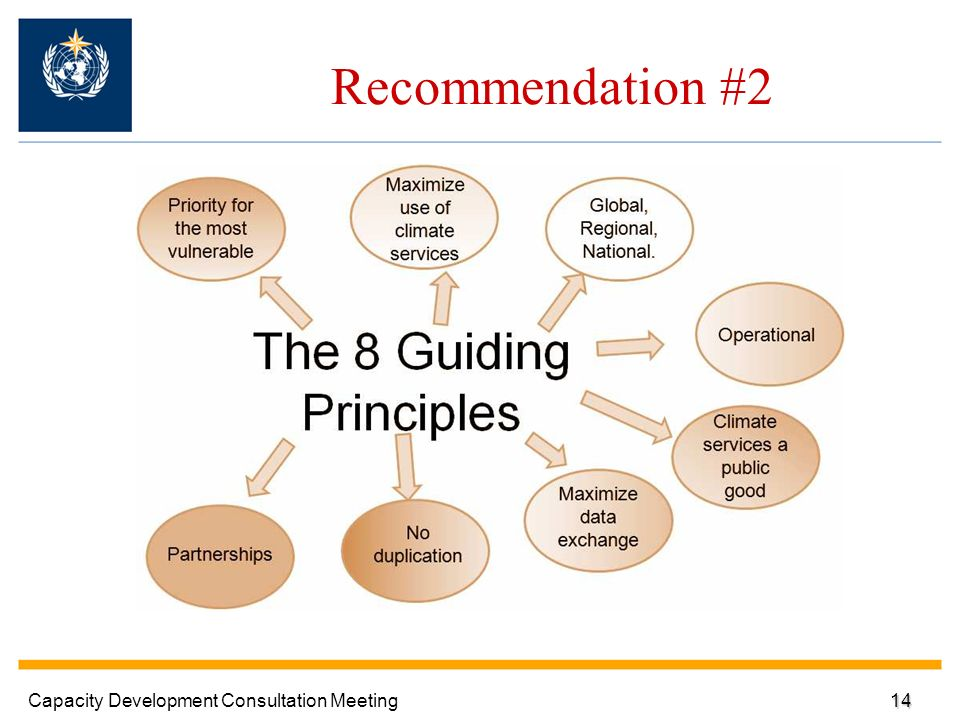 Recommendation #2 Capacity Development Consultation Meeting14