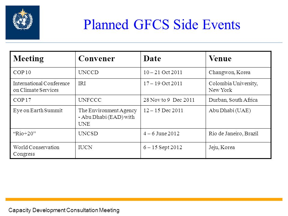 Planned GFCS Side Events MeetingConvenerDateVenue COP 10UNCCD10 – 21 Oct 2011Changwon, Korea International Conference on Climate Services IRI17 – 19 Oct 2011Colombia University, New York COP 17UNFCCC28 Nov to 9 Dec 2011Durban, South Africa Eye on Earth SummitThe Environment Agency - Abu Dhabi (EAD) with UNE 12 – 15 Dec 2011Abu Dhabi (UAE) Rio+20UNCSD4 – 6 June 2012Rio de Janeiro, Brazil World Conservation Congress IUCN6 – 15 Sept 2012Jeju, Korea Capacity Development Consultation Meeting