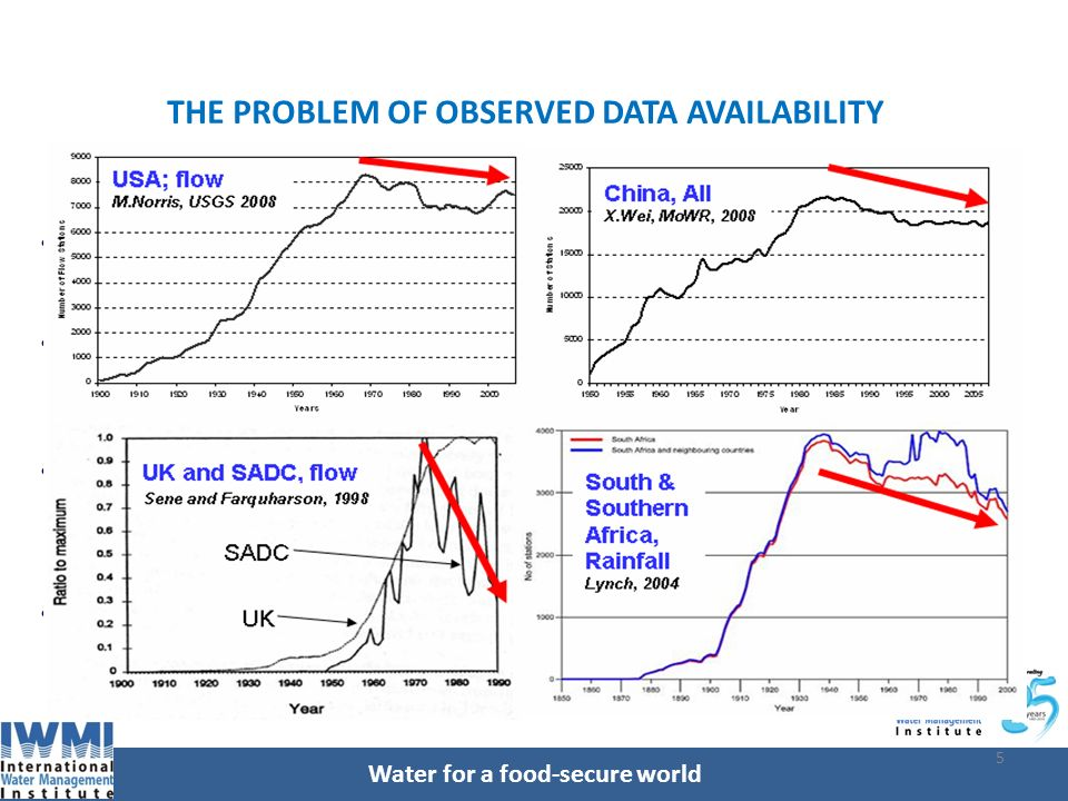 Water for a food-secure world 5 THE PROBLEM OF OBSERVED DATA AVAILABILITY Observed hydrological and meteorological data are the bases on which the progress in water resources science and practice depends Synthetic / simulated data are derivatives of observed.