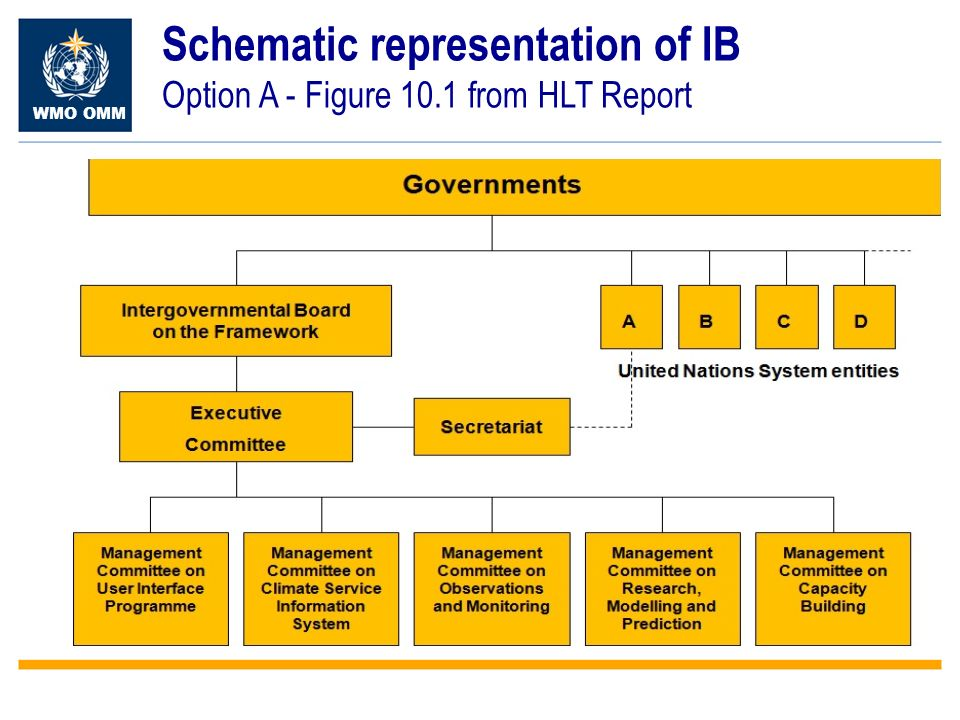 WMO OMM Schematic representation of IB Option A - Figure 10.1 from HLT Report