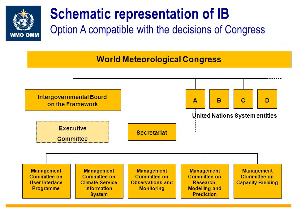 WMO OMM Schematic representation of IB Option A compatible with the decisions of Congress World Meteorological Congress United Nations System entities Management Committee on Capacity Building Intergovernmental Board on the Framework Secretariat ABCD Management Committee on User Interface Programme Executive Committee Management Committee on Climate Service Information System Management Committee on Observations and Monitoring Management Committee on Research, Modelling and Prediction