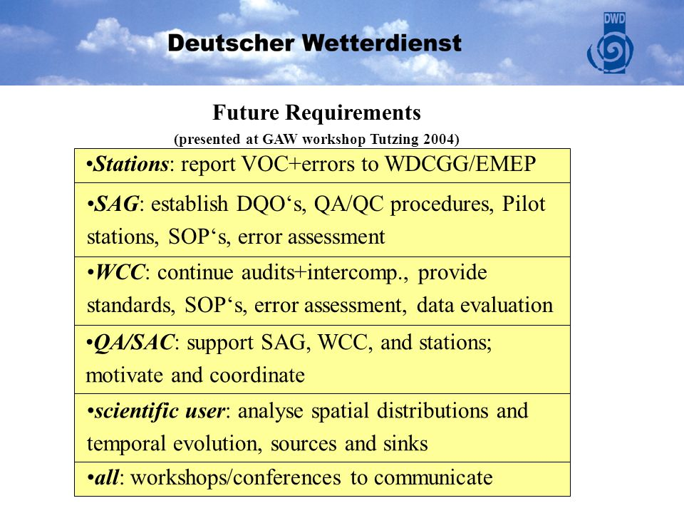 scientific user: analyse spatial distributions and temporal evolution, sources and sinks Future Requirements (presented at GAW workshop Tutzing 2004)