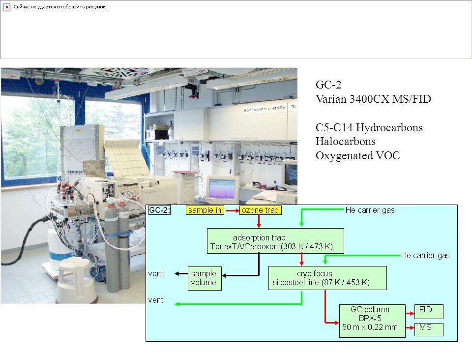 GC-2 Varian 3400CX MS/FID C5-C14 Hydrocarbons Halocarbons Oxygenated VOC