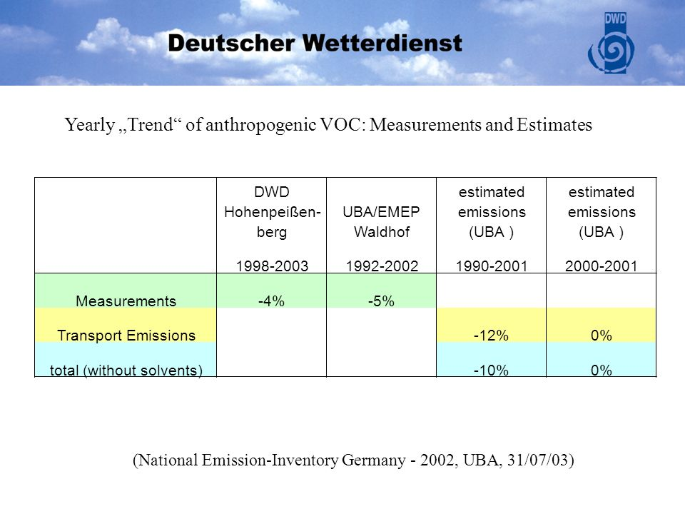 Yearly Trend of anthropogenic VOC: Measurements and Estimates (National Emission-Inventory Germany - 2002, UBA, 31/07/03) DWD Hohenpeißen- berg UBA/EM