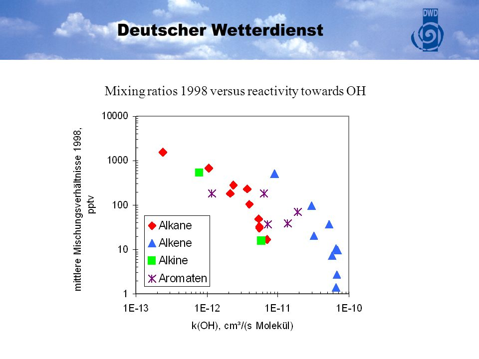 Mixing ratios 1998 versus reactivity towards OH