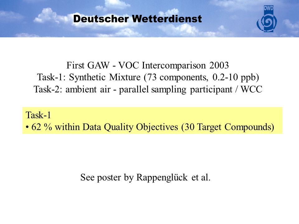 First GAW - VOC Intercomparison 2003 Task-1: Synthetic Mixture (73 components, 0.2-10 ppb) Task-2: ambient air - parallel sampling participant / WCC T