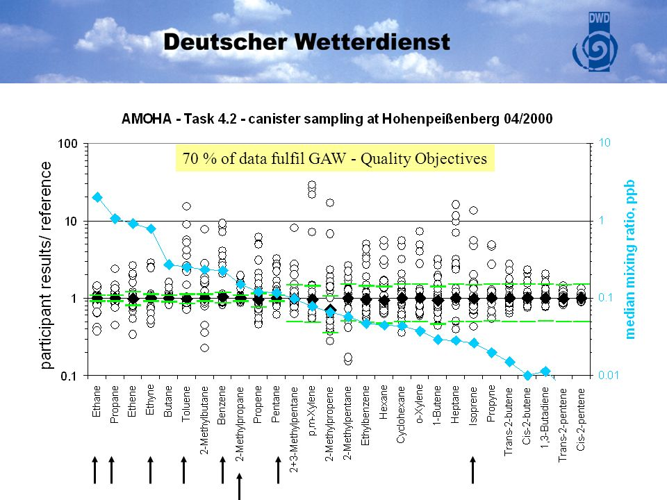 70 % of data fulfil GAW - Quality Objectives