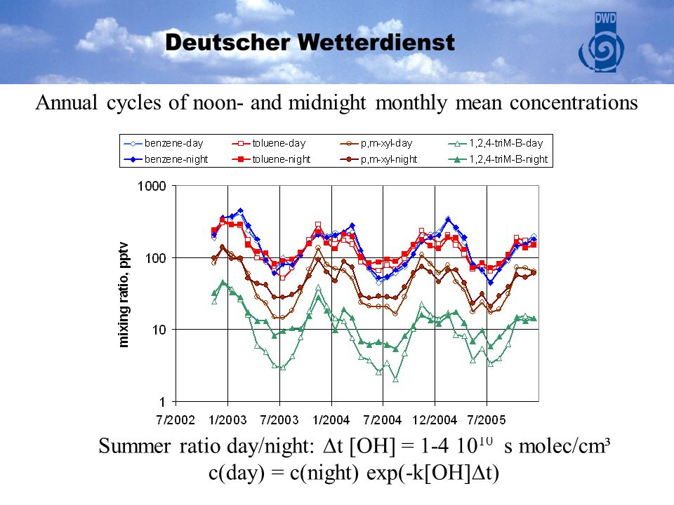 Summer ratio day/night: t [OH] = 1-4 10 10 s molec/cm³ c(day) = c(night) exp(-k[OH] t) Annual cycles of noon- and midnight monthly mean concentrations
