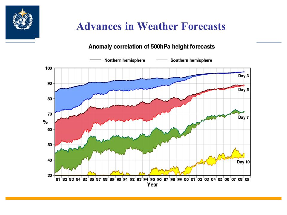 Advances in Weather Forecasts
