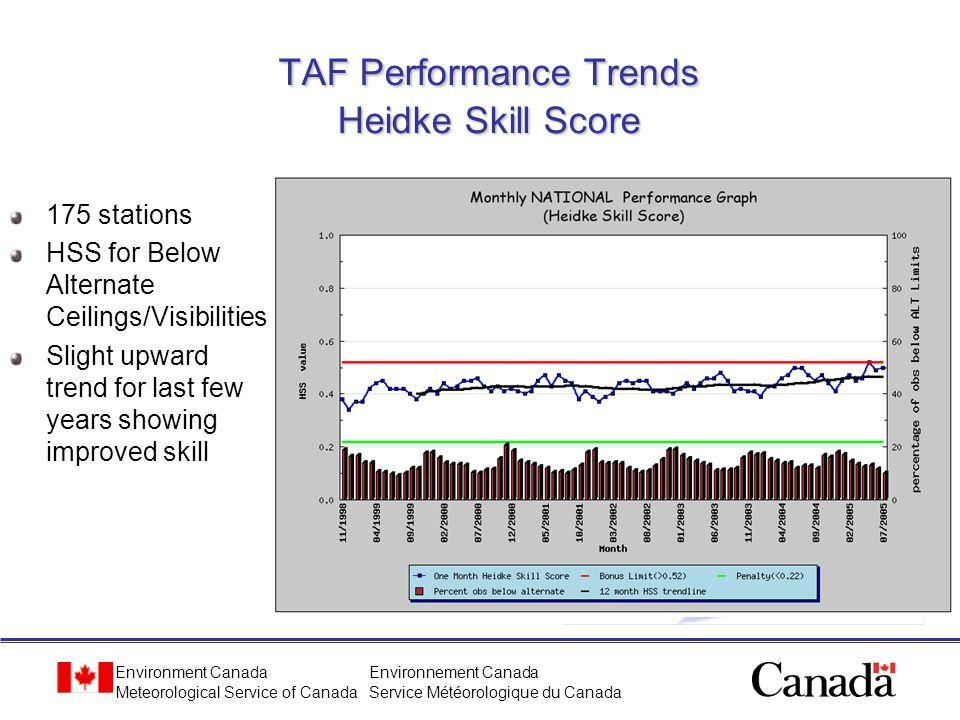 Environment Canada Meteorological Service of Canada Environnement Canada Service Météorologique du Canada TAF Performance Trends Heidke Skill Score 17