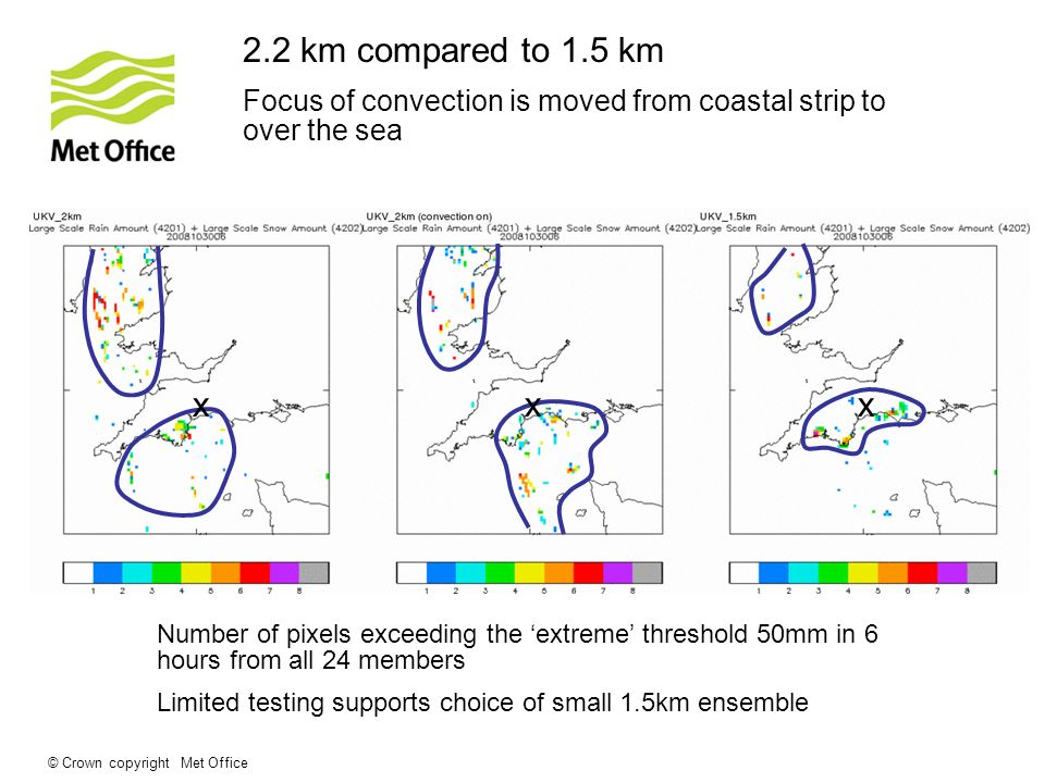 © Crown copyright Met Office 2.2 km compared to 1.5 km Focus of convection is moved from coastal strip to over the sea Nigel Roberts Number of pixels exceeding the extreme threshold 50mm in 6 hours from all 24 members Limited testing supports choice of small 1.5km ensemble xxx Thanks to Changgui Wang