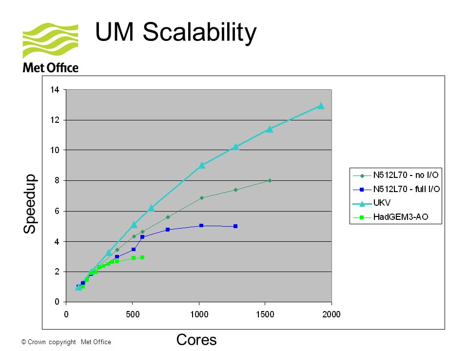 © Crown copyright Met Office UM Scalability Cores Speedup