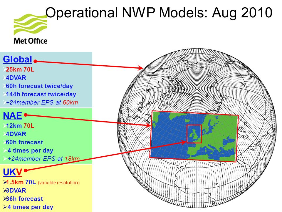 © Crown copyright Met Office Operational NWP Models: Aug 2010 Global 25km 70L 4DVAR 60h forecast twice/day 144h forecast twice/day +24member EPS at 60km NAE 12km 70L 4DVAR 60h forecast 4 times per day +24member EPS at 18km UKV 1.5km 70L (variable resolution) 3DVAR 36h forecast 4 times per day