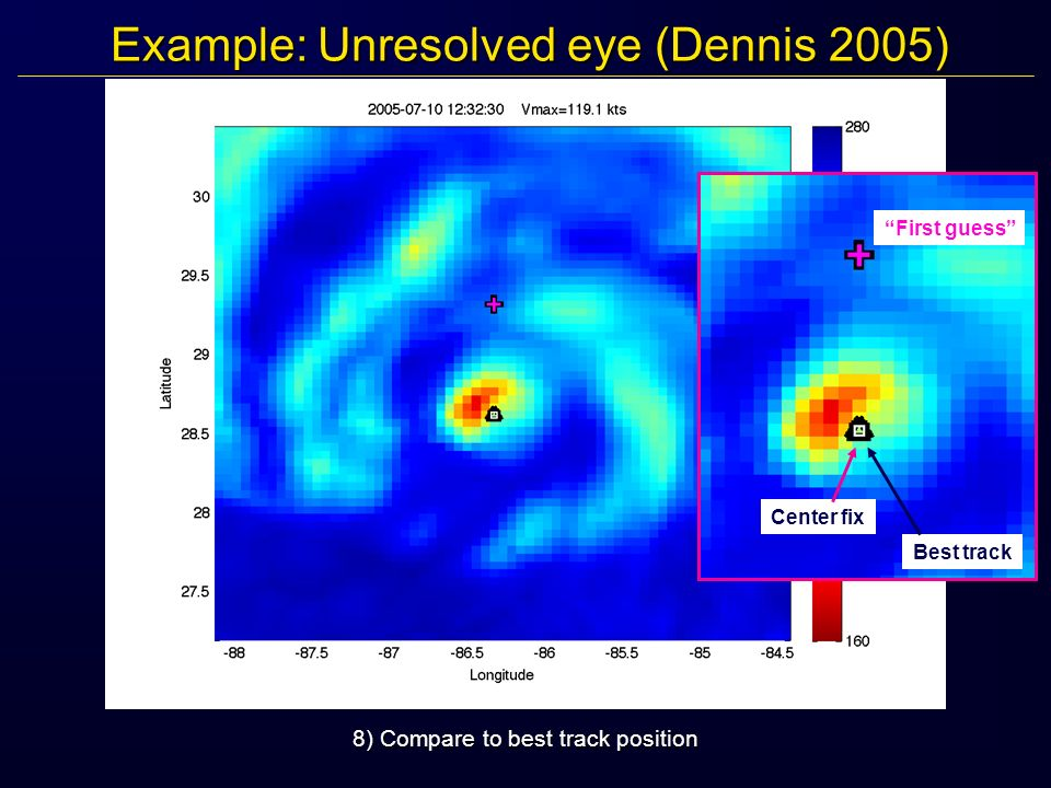 Example: Unresolved eye (Dennis 2005) 8) Compare to best track position First guess Center fix Best track