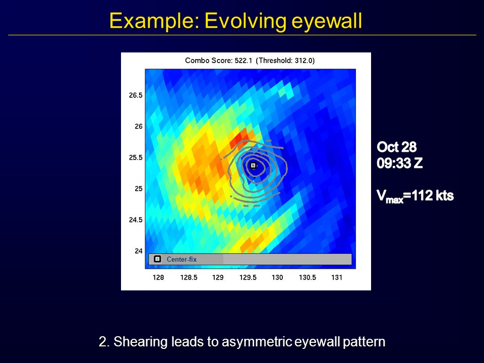 Example: Evolving eyewall 2. Shearing leads to asymmetric eyewall pattern Center-fix