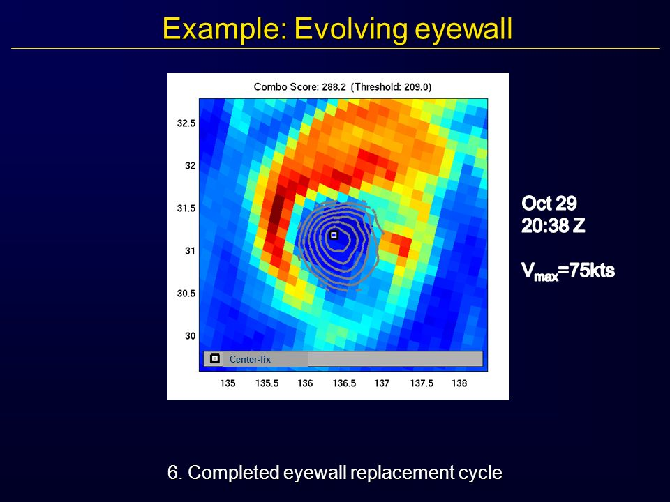 Example: Evolving eyewall 6. Completed eyewall replacement cycle Center-fix