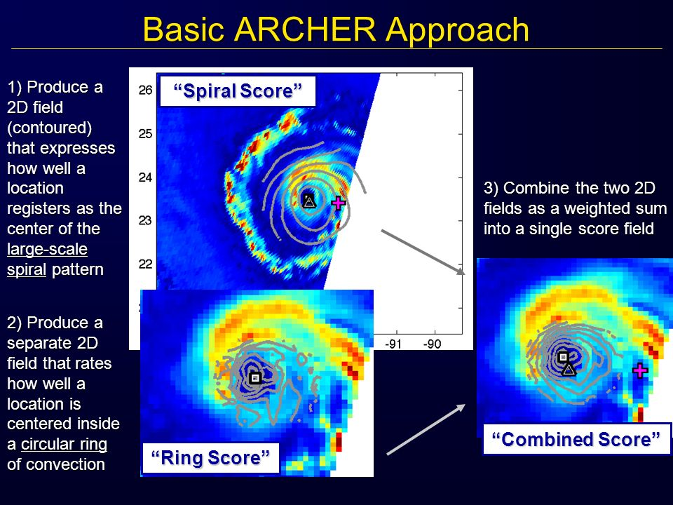 Basic ARCHER Approach 1) Produce a 2D field (contoured) that expresses how well a location registers as the center of the large-scale spiral pattern Spiral ScoreSpiral Score 2) Produce a separate 2D field that rates how well a location is centered inside a circular ring of convection Ring ScoreRing Score 3) Combine the two 2D fields as a weighted sum into a single score field Combined ScoreCombined Score