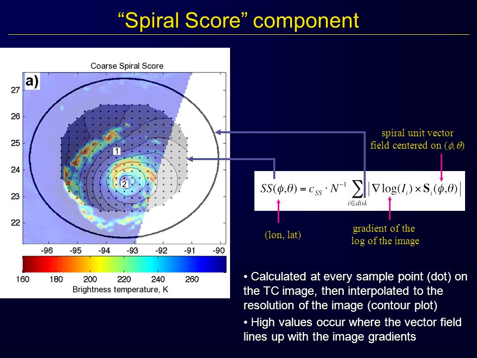 Spiral Score componentSpiral Score component Calculated at every sample point (dot) on the TC image, then interpolated to the resolution of the image (contour plot) Calculated at every sample point (dot) on the TC image, then interpolated to the resolution of the image (contour plot) High values occur where the vector field lines up with the image gradients High values occur where the vector field lines up with the image gradients (lon, lat) gradient of the log of the image spiral unit vector field centered on (, )