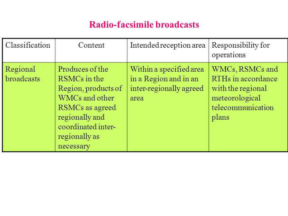 Radio-facsimile broadcasts ClassificationContentIntended reception areaResponsibility for operations Regional broadcasts Produces of the RSMCs in the Region, products of WMCs and other RSMCs as agreed regionally and coordinated inter- regionally as necessary Within a specified area in a Region and in an inter-regionally agreed area WMCs, RSMCs and RTHs in accordance with the regional meteorological telecommunication plans